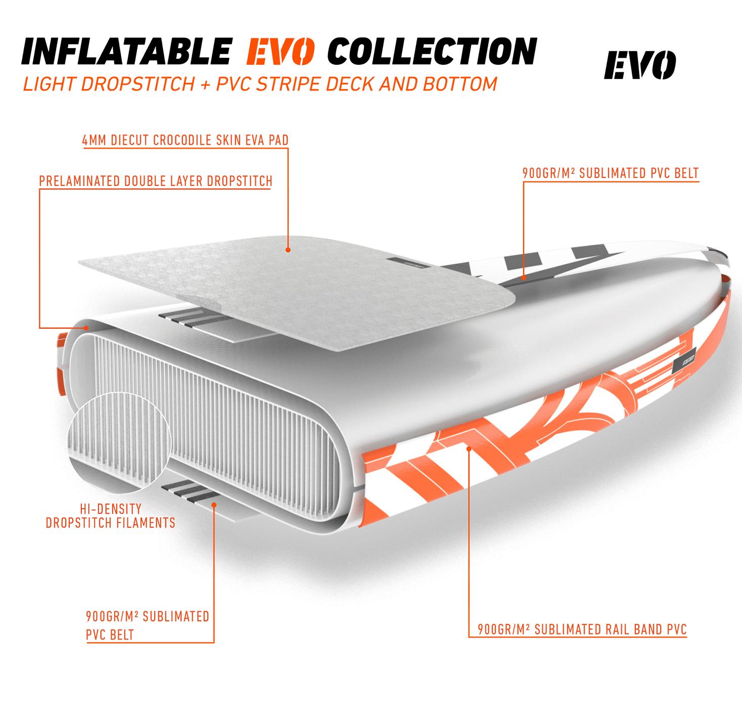 RRD Air Evo SUP Technologie