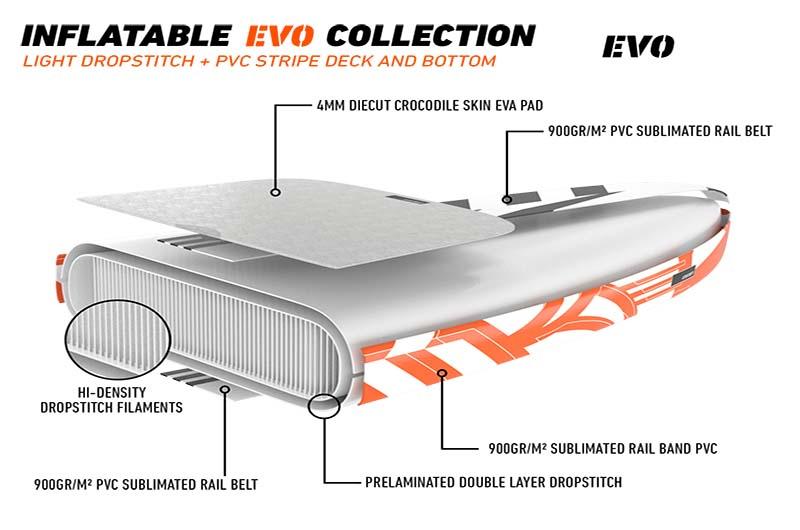 RRD Air Evo Technologie