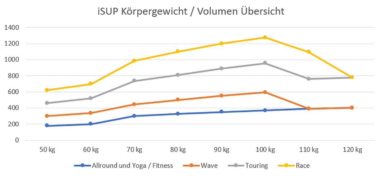 sup-kaufberater-körpergewicht-volumen-tabelle